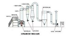 閃蒸干燥機流程圖