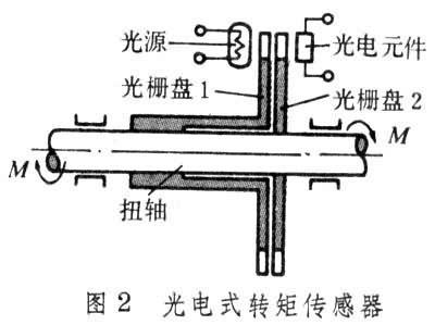 转矩传感器它的扭轴由铁磁材料制成,受转矩作用时轴中产生方向性应力
