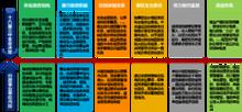 图1:十八届三总全会改革要点与规范对照
