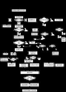 商標注冊流程圖