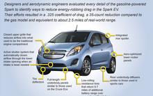 Chevrolet Spark EV 高清图册