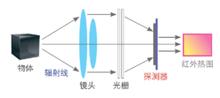 红外热像仪的光路图