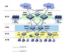 H3C IPv6網解決方案