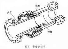 套筒伸缩器的内部结构示意图