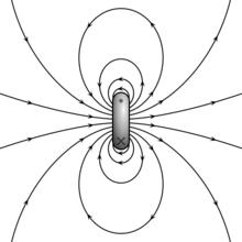 一個指向右方的磁偶極子的磁場線。