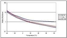 低温下ESR性能急剧下降