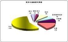 世界石油储量比例图