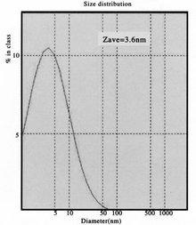 (圖)粒度分析