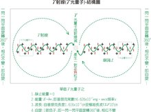 γ射线-内图部结构模型图