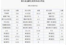 珊瑚状猴头菌的营养列表