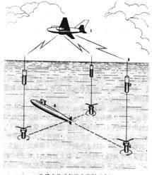声纳浮标工作原理图