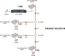 音频光端机应用