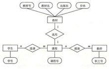 教务管理系统的E-R图