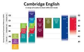 英语三级成绩_剑桥英语五级证书考试_360百科