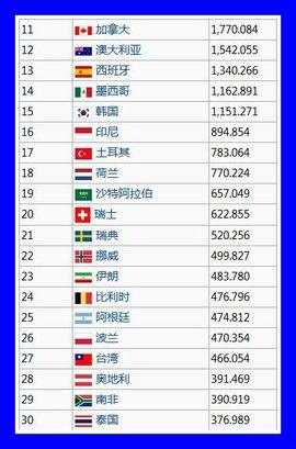 2021年各国gdp排名_2020年各国gdp排名