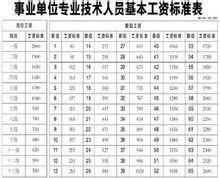 公司工资分配制度_绩效工资_360百科