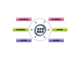 项目管理成本控制_项目成本管理_360百科