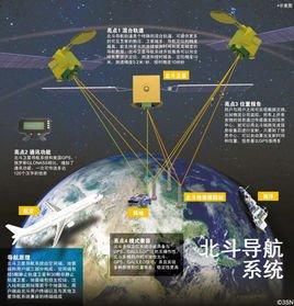 中国火箭发射基地_北斗一号卫星导航定位系统_360百科