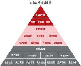 企业实施发展战略_企业发展战略_360百科