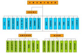 合肥地方税务局_合肥市地方税务局_360百科