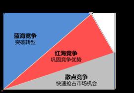 红海市场和蓝海市场_红海市场_360百科