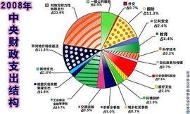 国库集中支付制度_财政支出规模_360百科