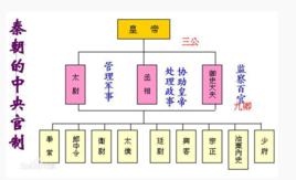 三公 - 古代官职  免费编辑   修改义项名