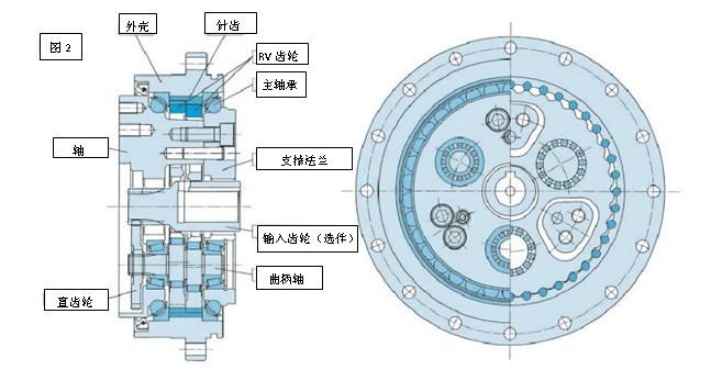 谐波齿轮传动原理_RV减速器_360百科