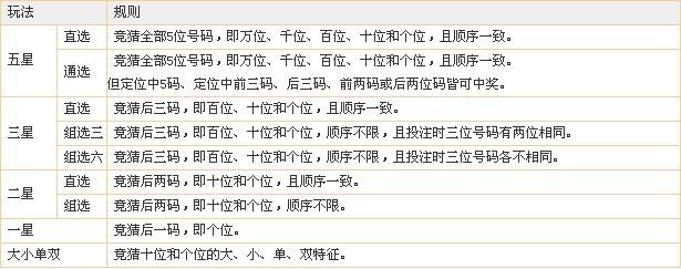 时时彩五星玩法介绍_上海时时彩_360百科