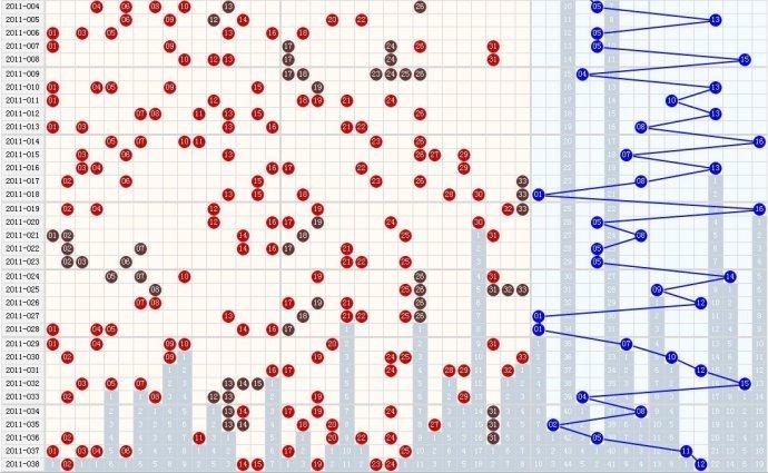 双色球3分区走势图_双色球基本走势图_360百科