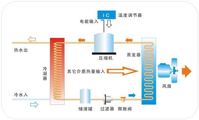 空气热水器工作原理_热泵原理_360百科