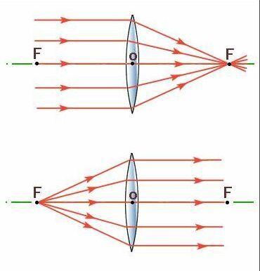凸透镜成虚像光路�_凸透镜成像原理_360百科